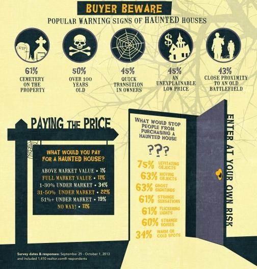 HauntedHouse_Infographic-1 2